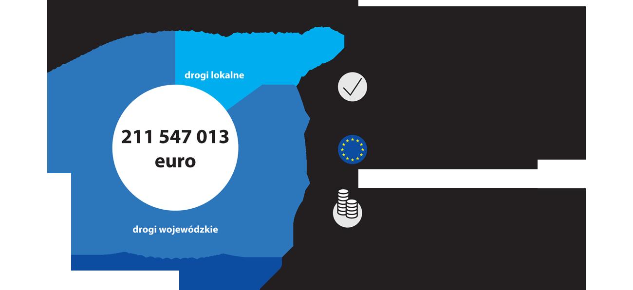 W ramach działania 5.1 Infrastruktura drogowa RPO WP na lata 2014-2020 alokacja środków unijnych wynosi 211 547 013 euro, w tym na: drogi lokalne: 31 732 052 euro, drogi wojewódzkie: 179 814 961 euro. Wartość zakontraktowanych umów wynosi 970 380 093,75 zł, w tym dofinansowanie z UE: 752 210 105,10 zł. Beneficjentom wypłacono środki z UE w wysokości ponad 551 mln zł (stan na 20.08.2020).
