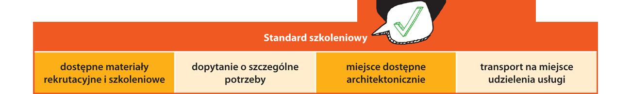 Standard szkoleniowy: dostępne materiały rekrutacyjne i szkoleniowe, dopytanie o szczególne potrzeby, miejsca dostępne architektonicznie, transport na miejsce udzielenia usługi