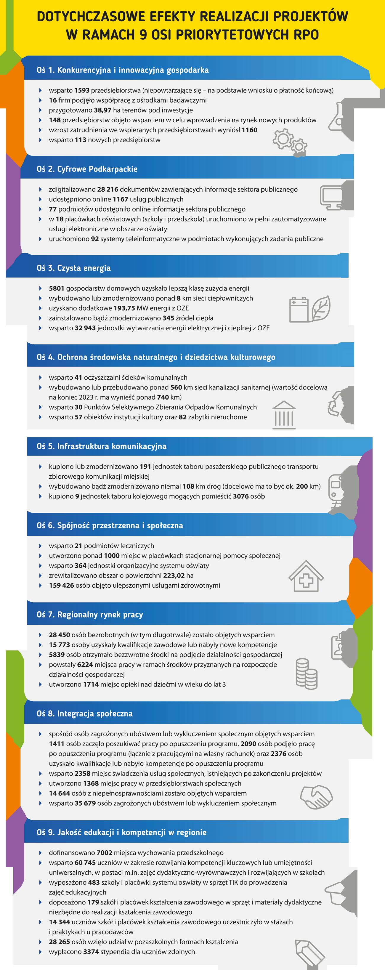 Dotychczasowe efekty realizacji projektów w ramach 9 osi priorytetowych RPO Oś 1. Konkurencyjna i innowacyjna gospodarka • wsparto 1593 przedsiębiorstwa (niepowtarzające się – na podstawie wniosku o płatność końcową) • 16 firm podjęło współpracę z ośrodkami badawczymi • przygotowano 38,97 ha terenów pod inwestycje • 148 przedsiębiorstw objęto wsparciem w celu wprowadzenia na rynek nowych produktów • wzrost zatrudnienia we wspieranych przedsiębiorstwach wyniósł 1160 • wsparto 113 nowych przedsiębiorstw Oś 2. Cyfrowe Podkarpackie • zdigitalizowano 28 216 dokumentów zawierających informacje sektora publicznego • udostępniono online 1167 usług publicznych • 77 podmiotów udostępniło online informacje sektora publicznego • w 18 placówkach oświatowych (szkoły i przedszkola) uruchomiono w pełni zautomatyzowane usługi elektroniczne w obszarze oświaty • uruchomiono 92 systemy teleinformatyczne w podmiotach wykonujących zadania publiczne Oś 3. Czysta energia • 5801 gospodarstw domowych uzyskało lepszą klasę zużycia energii • wybudowano lub zmodernizowano ponad 8 km sieci ciepłowniczych • uzyskano dodatkowe 193,75 MW energii z OZE • zainstalowano bądź zmodernizowano 345 źródeł ciepła • wsparto 32 943 jednostek wytwarzania energii elektrycznej i cieplnej z OZE Oś 4. Ochrona środowiska naturalnego i dziedzictwa kulturowego • wsparto 41 oczyszczalni ścieków komunalnych • wybudowano lub przebudowano ponad 560 km sieci kanalizacji sanitarnej (wartość docelowa na koniec 2023 r. ma wynieść ponad 740 km) • wsparto 30 Punktów Selektywnego Zbierania Odpadów Komunalnych • wsparto 57 obiektów instytucji kultury oraz 82 zabytki nieruchome Oś 5. Infrastruktura komunikacyjna • kupiono lub zmodernizowano 191 jednostek taboru pasażerskiego publicznego transportu zbiorowego komunikacji miejskiej • wybudowano bądź zmodernizowano niemal 108 km dróg (docelowo ma to być ok. 200 km) • kupiono 9 jednostek taboru kolejowego mogących pomieścić 3076 osób Oś 6. Spójność przestrzenna i społeczna • wsparto 
