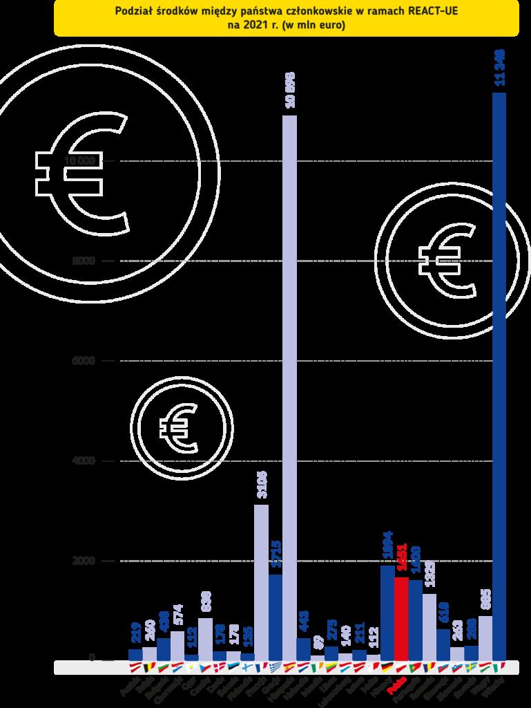 Podział środków między państwa członkowskie w ramach REACT-UE na 2021 r. (w mln euro) Austria – 219 Belgia – 260 Bułgaria – 438 Chorwacja – 574 Cypr – 112 Czechy – 838 Dania – 178 Estonia – 178 Finlandia – 135 Francja – 3105 Grecja – 1715 Hiszpania – 10 898 Holandia – 443 Irlandia – 89 Litwa – 275 Luksemburg – 140 Łotwa – 211 Malta – 112 Niemcy – 1894 Polska – 1651 Portugalia – 1600 Rumunia – 1329 Słowacja – 618 Słowenia – 263 Szwecja – 288 Węgry – 885 Włochy 11 348